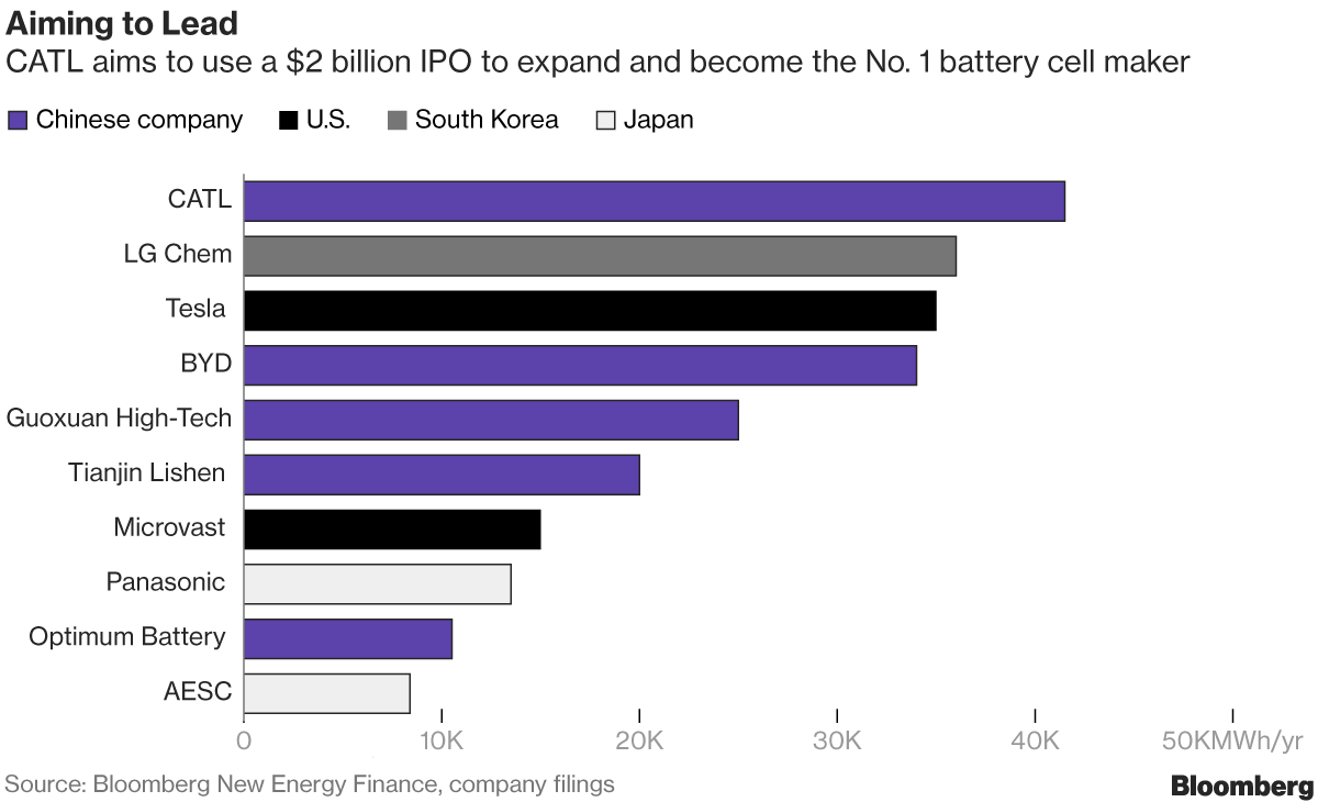 The Breakneck Rise of China's Colossus of Electric-Car Batteries