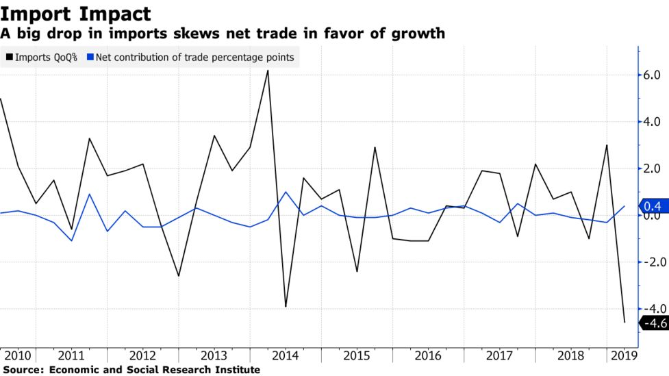 Japan's Unexpected Growth Spurt Comes With Reasons for Caution