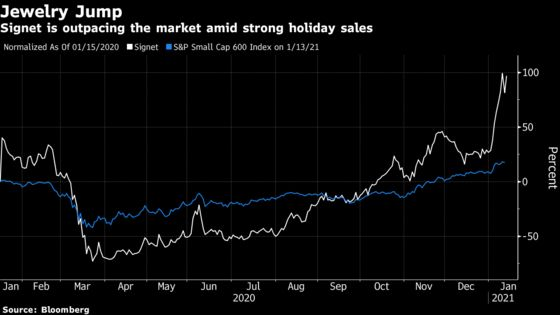 Jewelry Giant Signet Surges as Americans Shell Out for Diamonds