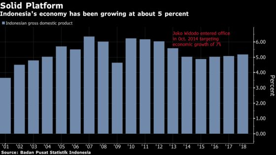 Indonesia's Growth Momentum Seen Supported by Spending Boost