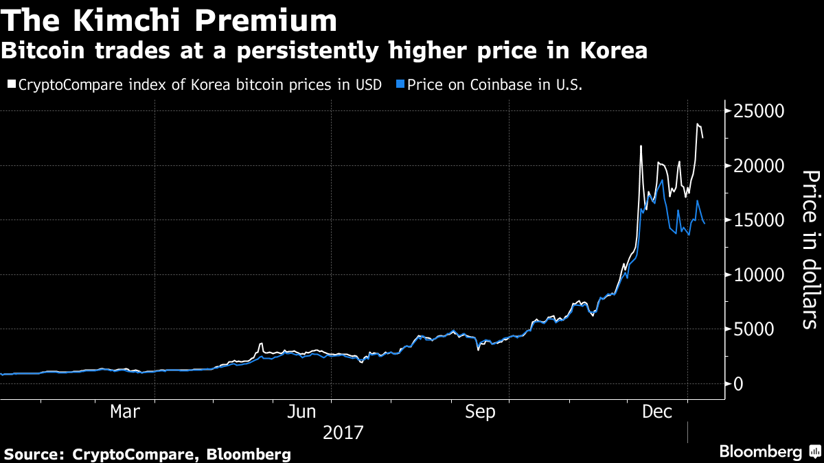 Bitcoin's 43% Arbitrage Trade Is a Lot Tougher Than It Looks