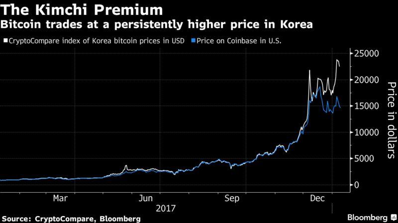 bitcoin price coinbase usd