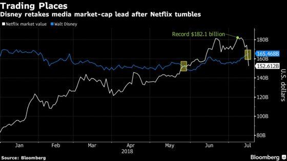 Netflix Is King No More as Disney Retakes Media-Company Crown