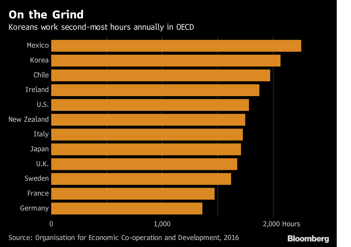 Asia's Most Overworked Country Pushes for Right to Rest - Bloomberg