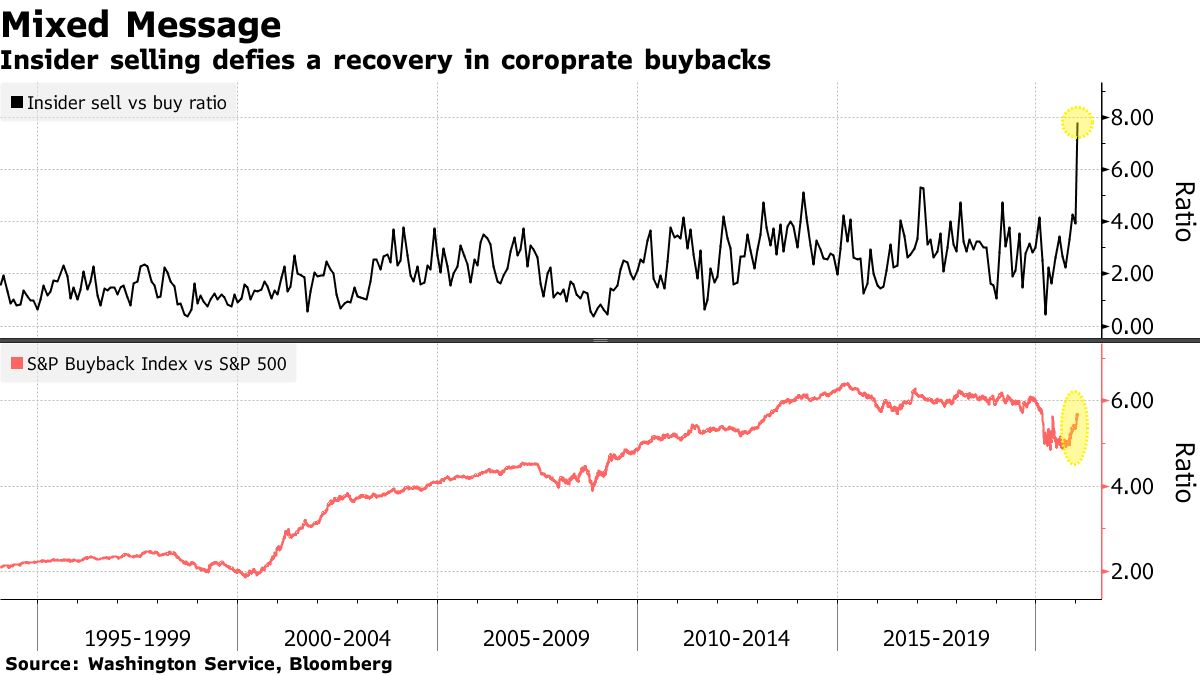 Insider selling defies a recovery in coroprate buybacks
