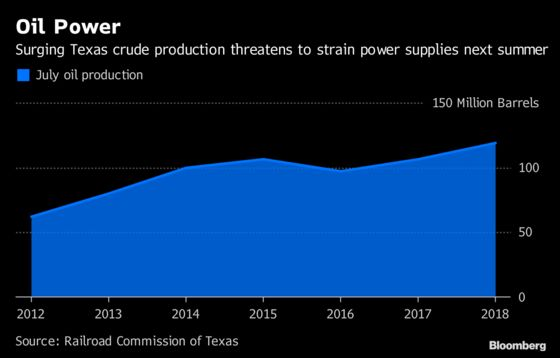 Surging Oil Drilling in Texas Could Cause Summer Power Shortages