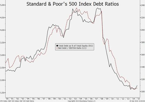 S&P 500 debt % of equity, net debt/Ebitda ratio