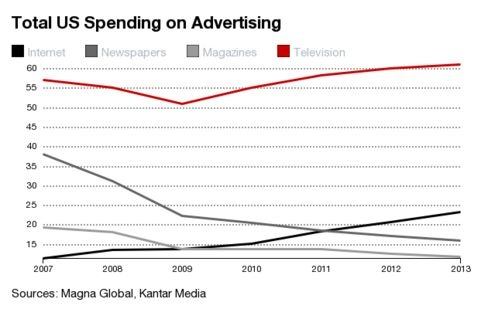 The Internet has gutted print advertising, but the television ad industry has continued to grow