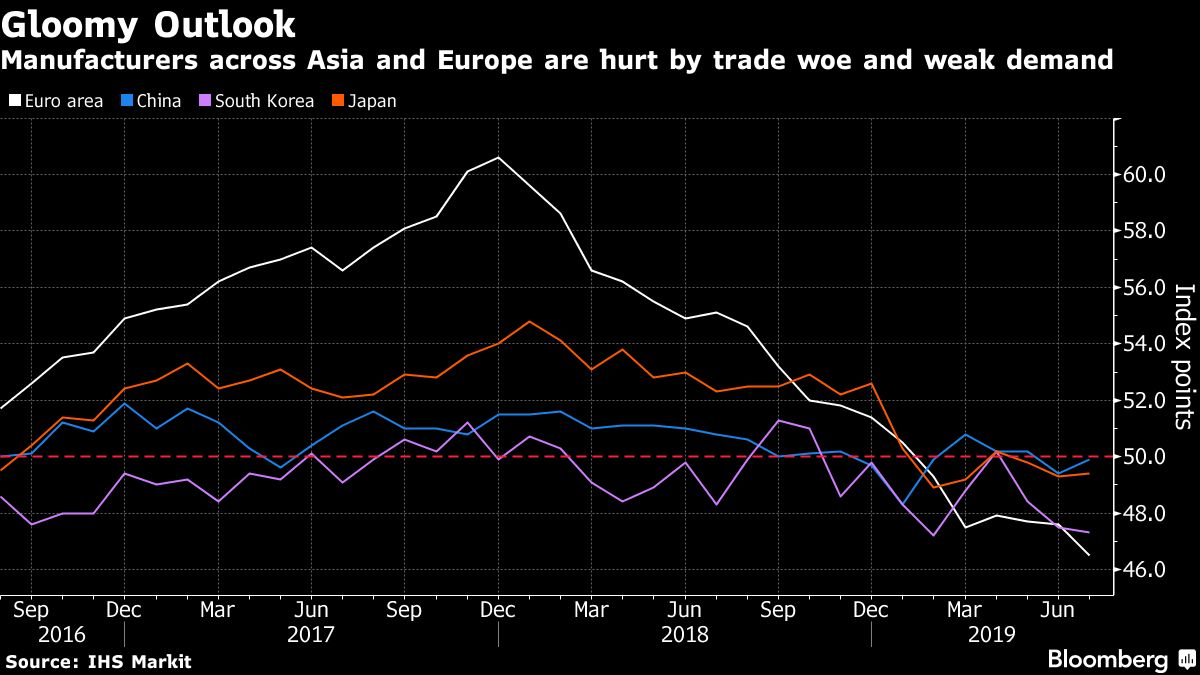 Factories From Asia to Europe Suffer as Casualties of Trade War