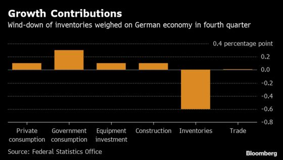 German Economy Tries to Steady Itself After a Year of Shocks