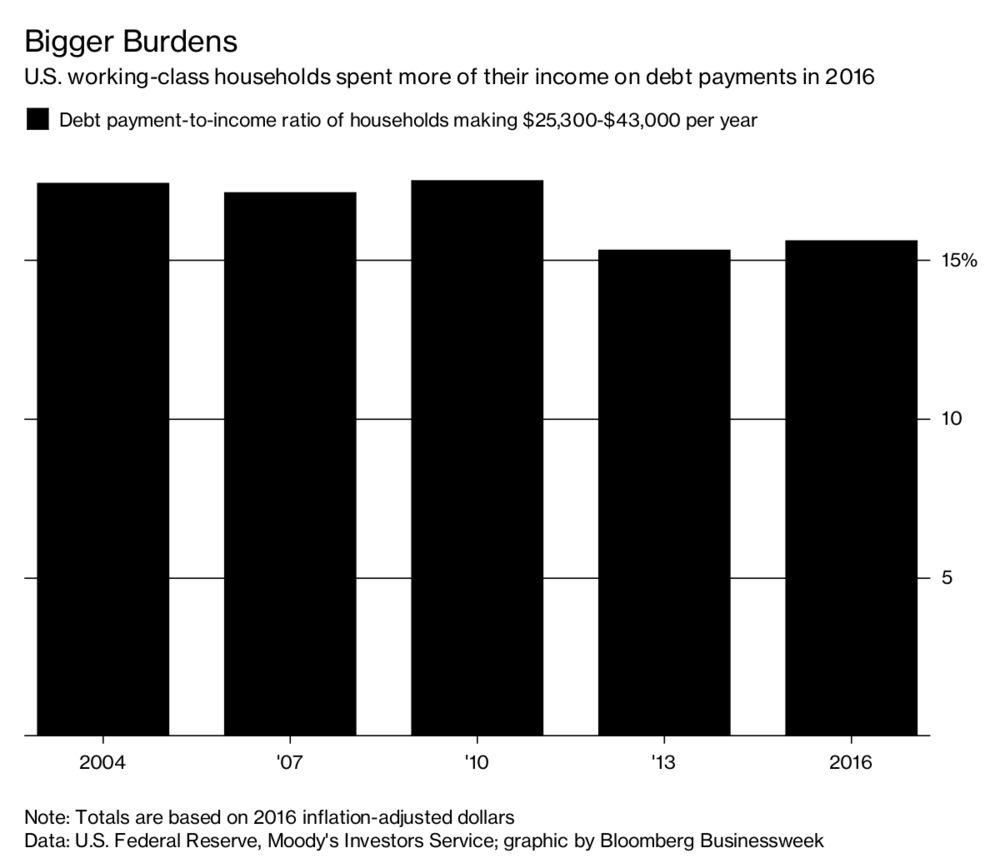 American Households Spend Bigger Slice Of Income On Debt Payments