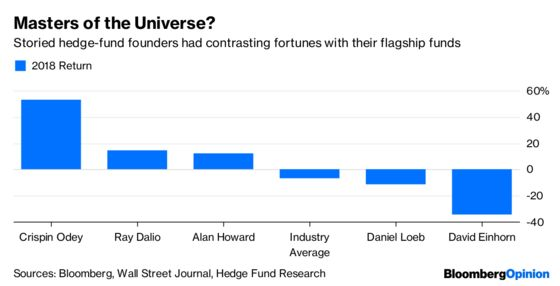 Hedge Fund Returns Should Be All Over the Place