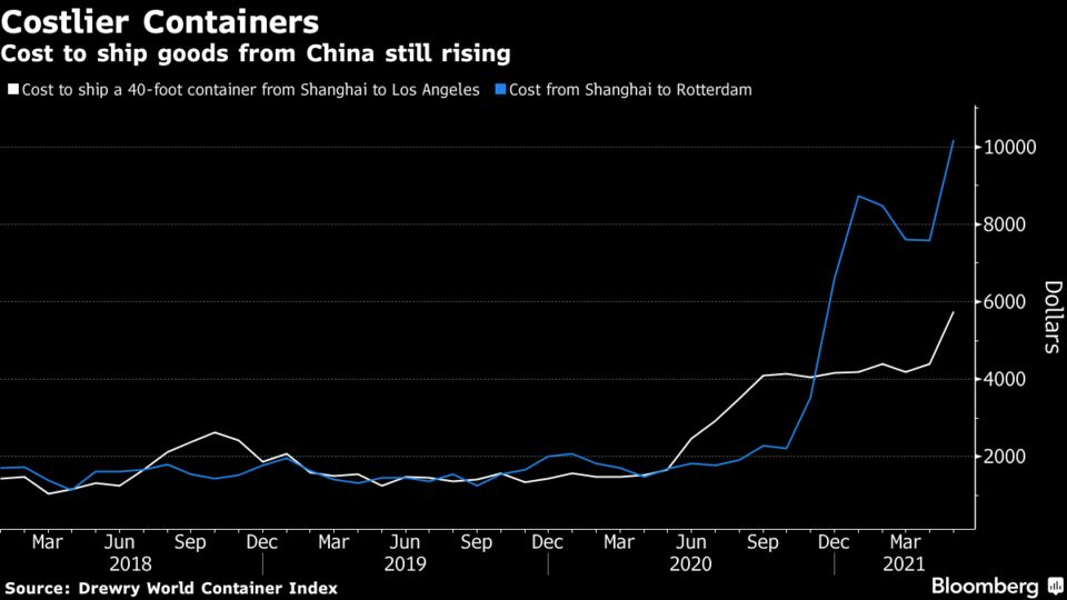Cost to ship goods from China still rising