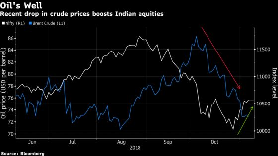 Indian Stocks Eke Out Gains Ahead of Holidays as Crude Oil Drops