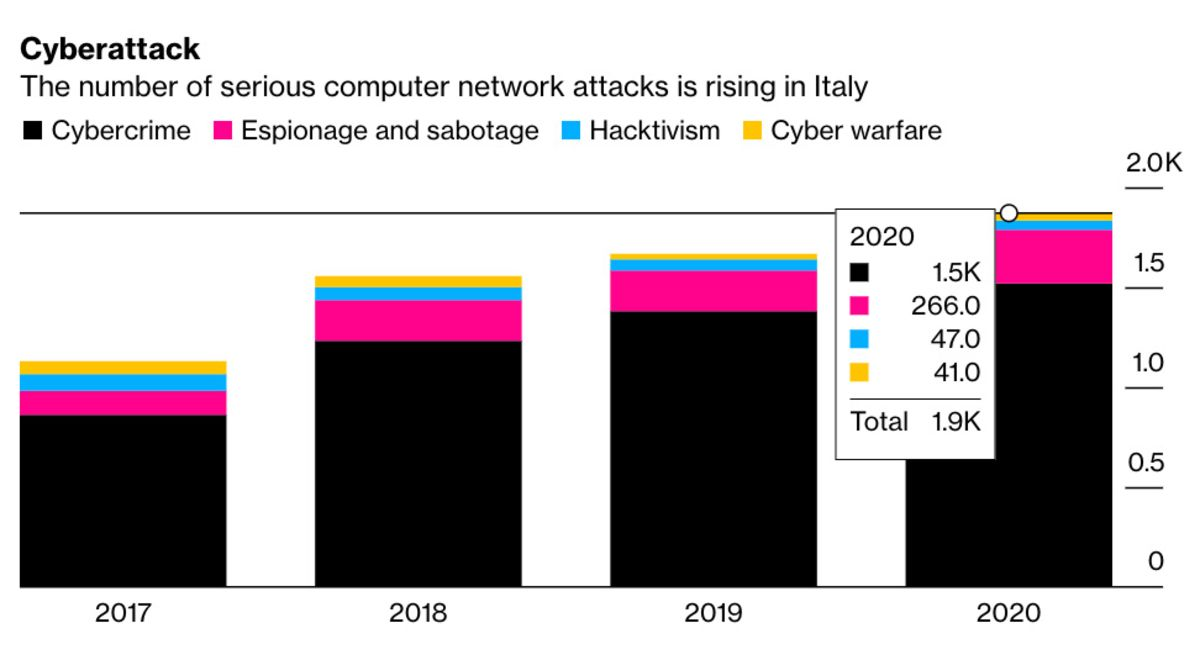 Italy Boosts Cybersecurity With New Unit Under PM Mario Draghi - Bloomberg