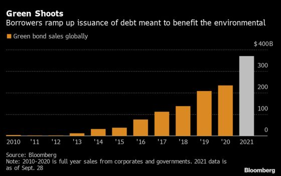 Walmart Eyes Sustainable Debt Sequel After Record Green Deal