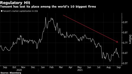 No Chinese Stock Left Among Global Top 10 as Tencent Slides