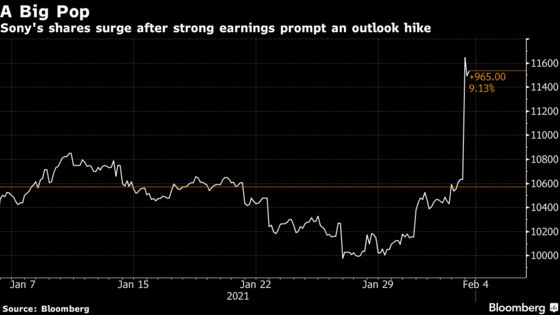Sony Surges to 20-Year High as IPhone, Games Spur Outlook Hike