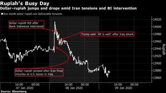 Asian Currencies Recoup Losses in Fragile Rebound From Iran Risk