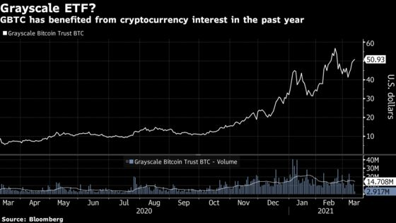 bitcoin trust etf)