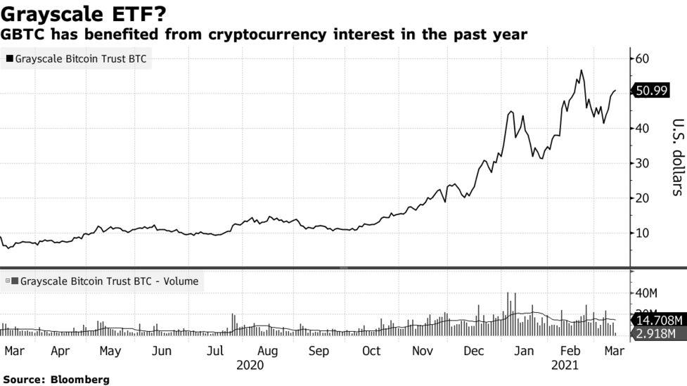 bitcoin viitor 2021