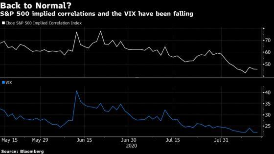 Hidden Fear Gauge Gives Bullish Sign for Stocks Near Record
