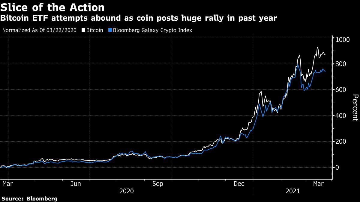 proshares bitcoin ateities sandorių strategija etf