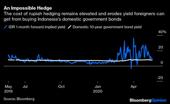Why Indonesia's QE Is Terrifying