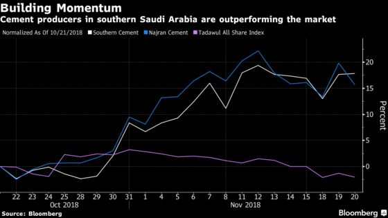 Stock Investors Bet Saudi Arabian Cement Will Rebuild Yemen