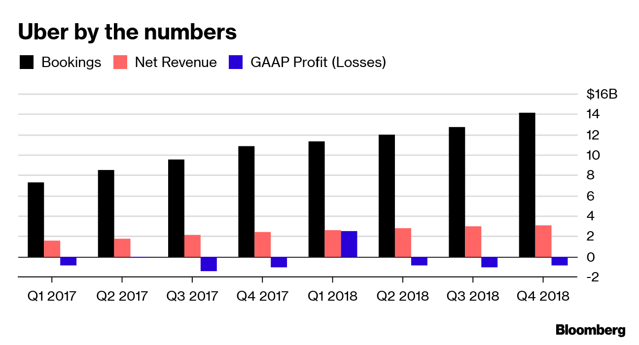 Uber Shows Slowing Revenue Growth, Persistent Losses - Bloomberg