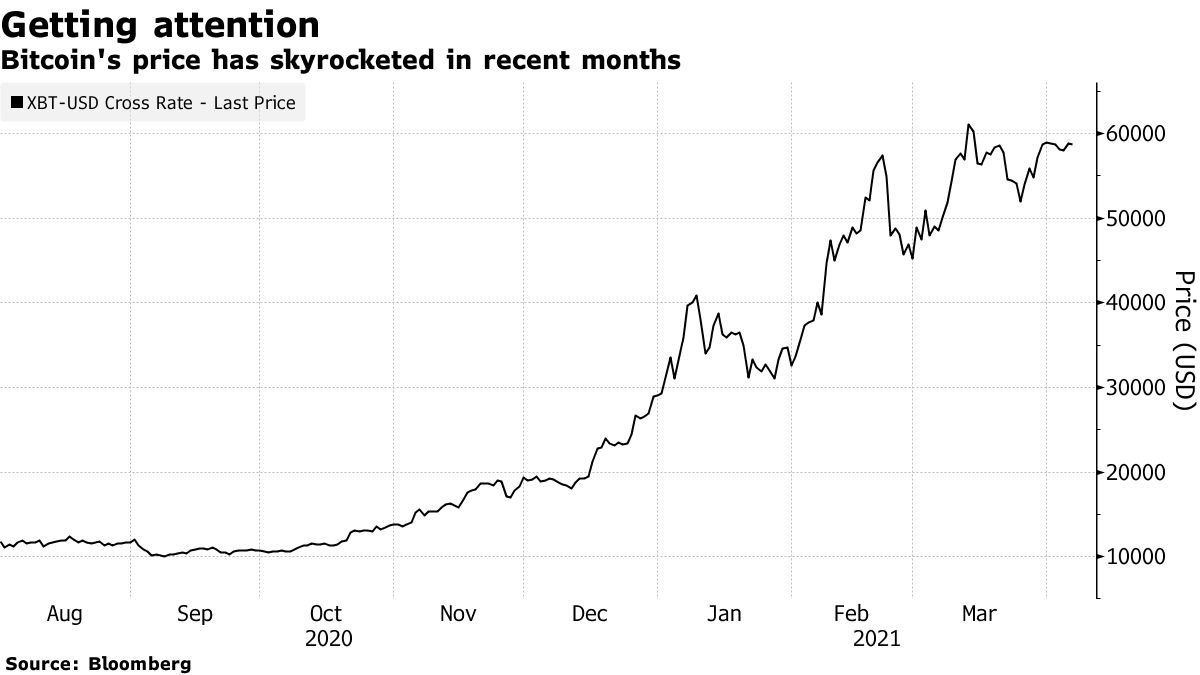 Bitcoin's price has skyrocketed in recent months