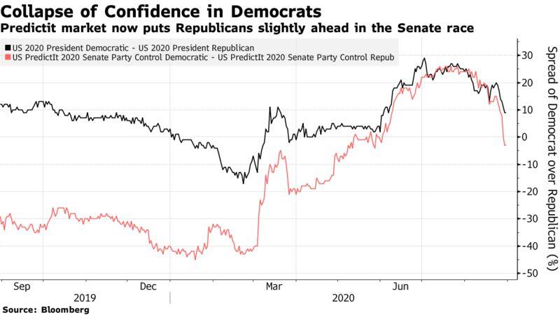 Predictit market now puts Republicans slightly ahead in the Senate race
