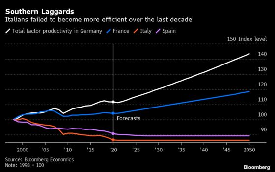Italians Failed to Become More Efficient in Last Decade