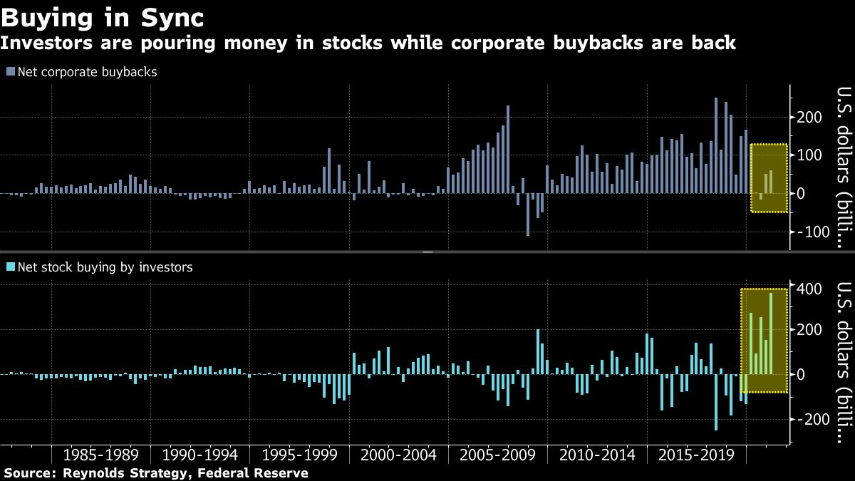 A $1 Trillion Buying Spree Lets S&P 500 Brush Off Bear Warnings