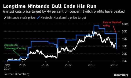 Longtime Nintendo Bull Slashes Target, Says Switch Has Peaked