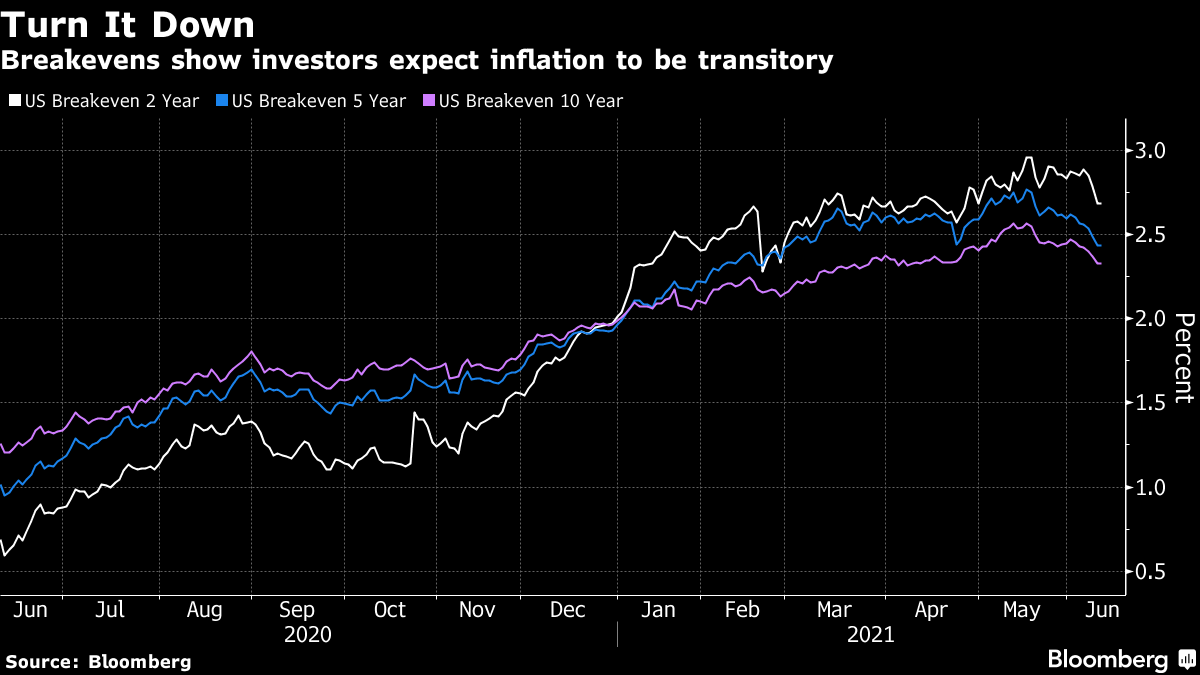 Breakevens show investors expect inflation to be transitory