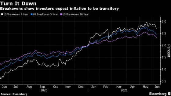 Wall Street Faces All the Same Reflation Doubts After CPI Beat