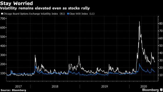 Wall Street Fears Market Fragility in $23 Trillion Stock Frenzy