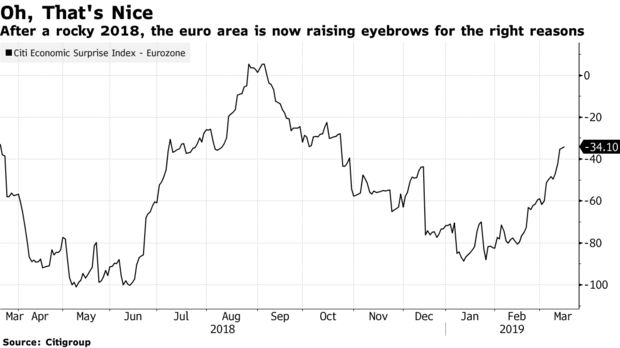 After a rocky 2018, the euro area is now raising eyebrows for the right reasons