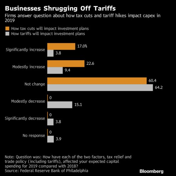 Trade War Barely Slows Investment Plans, Philly Fed Survey Shows