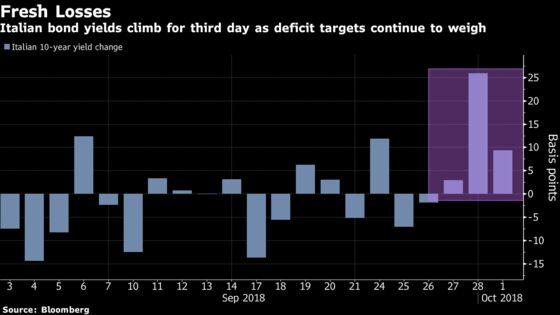 Italy Bonds Extend Drop as Investors Await EU Response to Budget