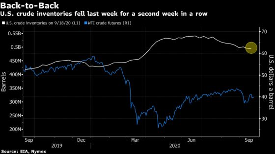 Shrinking Stockpiles Boost Oil With Gains Capped By Fed Warning