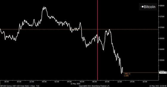 Bitcoin Isn't Behaving as an Inflation Hedge. Its Move Still Makes Sense