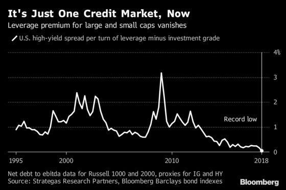 Credit Markets Bet That a Slew of Large Caps Are Effectively Junk