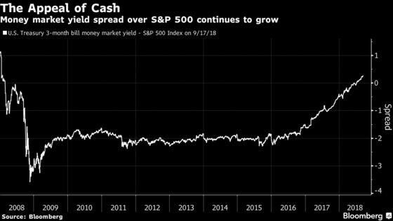 U.S. Stocks Rise as Banks Buoy; Treasuries Slide: Markets Wrap