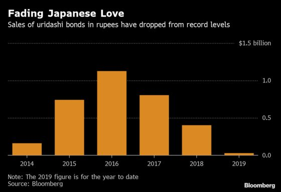 Rupee Tumble Snuffs Out Japan's Love for India Uridashi Debt