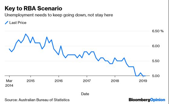 Australia Is Being Dragged Toward an Interest-Rate Cut