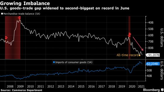 U.S. Goods-Trade Gap Widened to Second-Biggest on Record in June