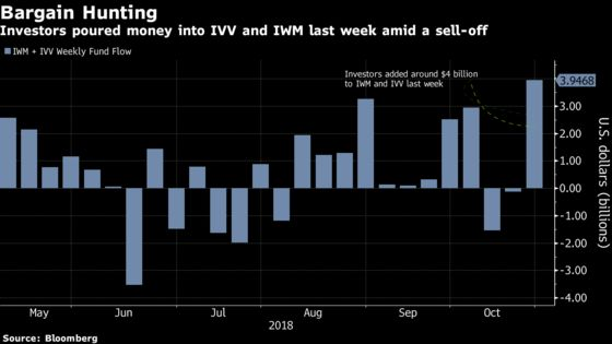 Investors Jump Into ETFs That Got Pummeled During Latest Selloff