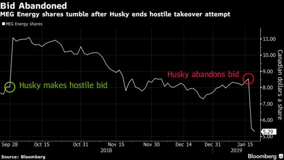 As Husky Retreats, MEG Plans to Spend Less and Boost Oil Output